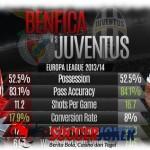 Prediksi Pertandingan Benfica vs Juventus 25 April 2014 UEFA Europa League